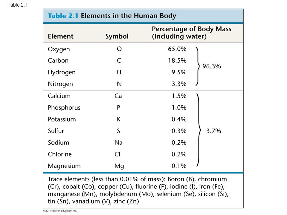 Table 2.1 Table 2.1 Elements in the Human Body 7