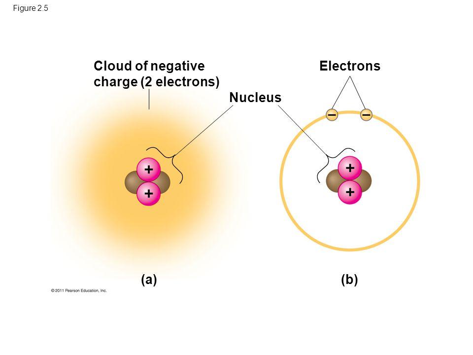 Electrons Nucleus (a) (b)
