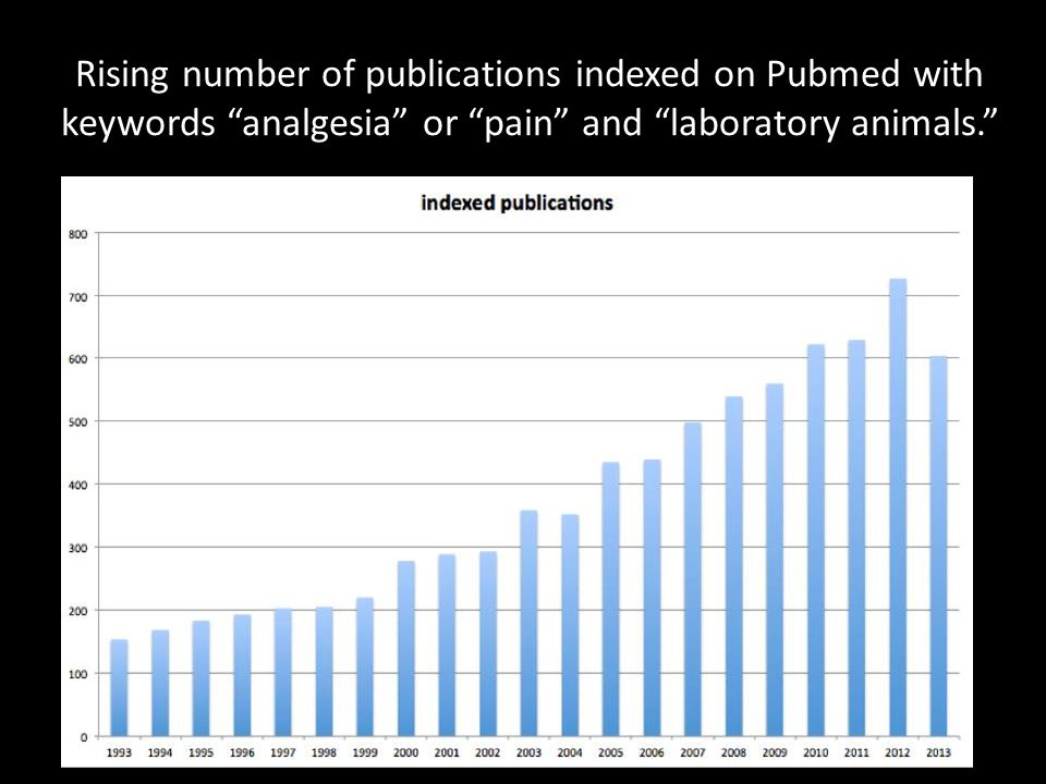 Rising number of publications indexed on Pubmed with keywords analgesia or pain and laboratory animals.