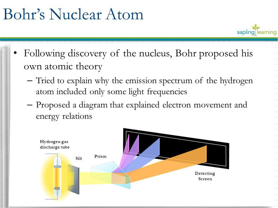 Bohr's Nuclear Atom Following discovery of the nucleus, Bohr proposed his own atomic theory.