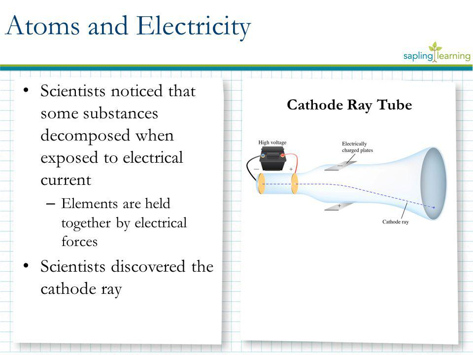 Atoms and Electricity Scientists noticed that some substances decomposed when exposed to electrical current.