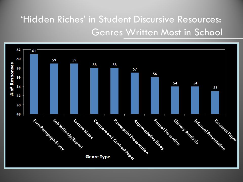 'Hidden Riches' in Student Discursive Resources: