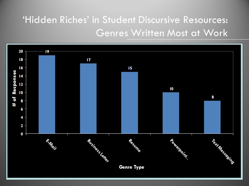 'Hidden Riches' in Student Discursive Resources: Genres Written Most at Work