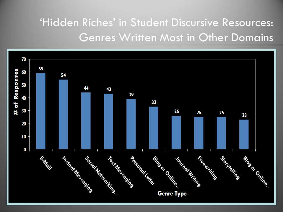 'Hidden Riches' in Student Discursive Resources: Genres Written Most in Other Domains