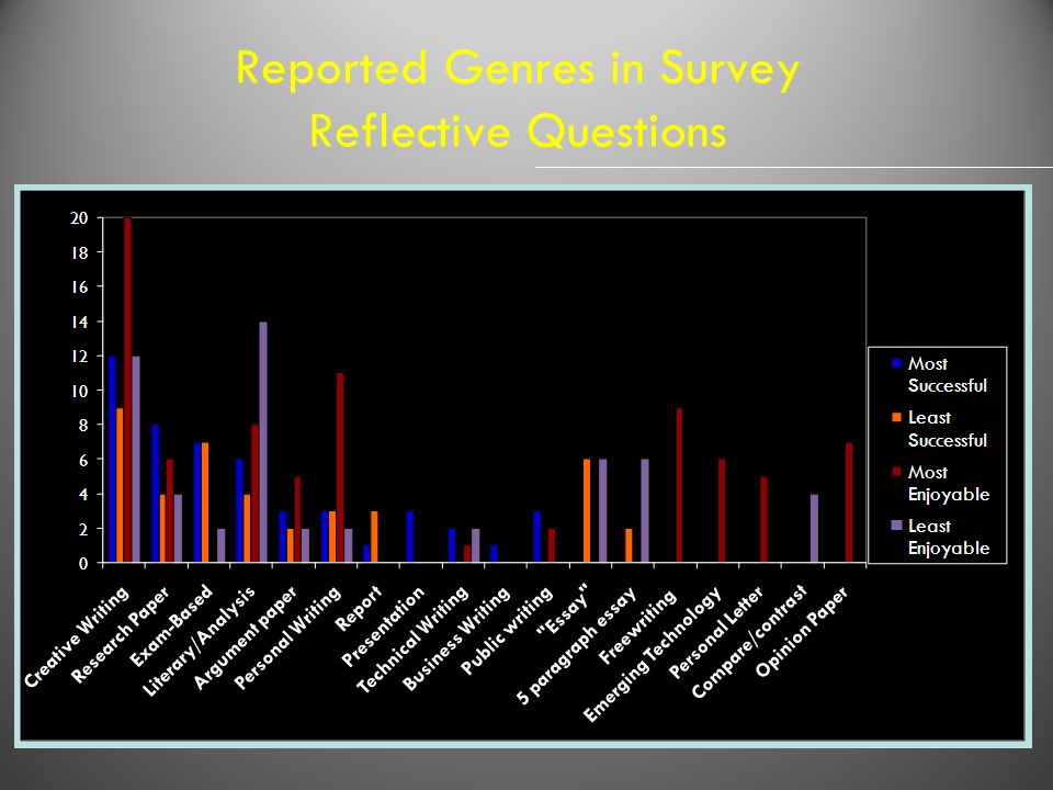Reported Genres in Survey Reflective Questions