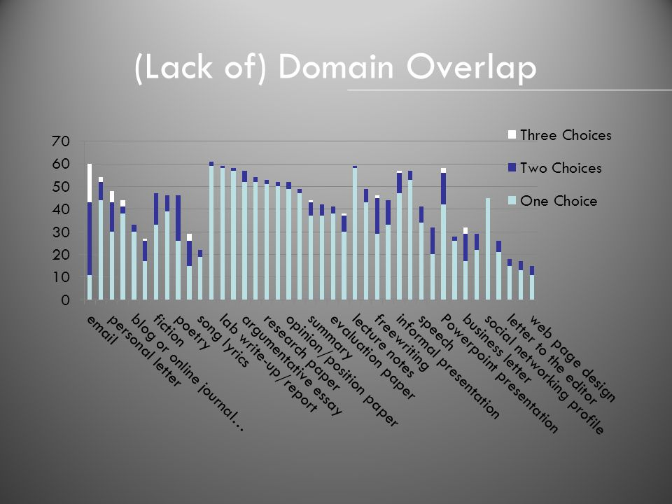 (Lack of) Domain Overlap