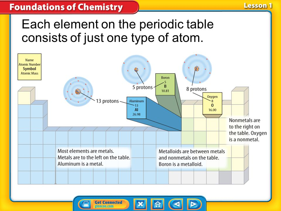 Each element on the periodic table consists of just one type of atom.