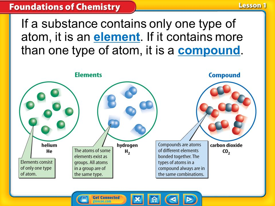 If a substance contains only one type of atom, it is an element