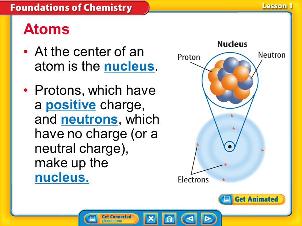 Atoms At the center of an atom is the nucleus.