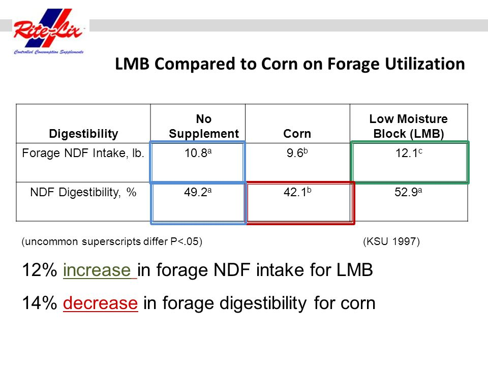 LMB Compared to Corn on Forage Utilization