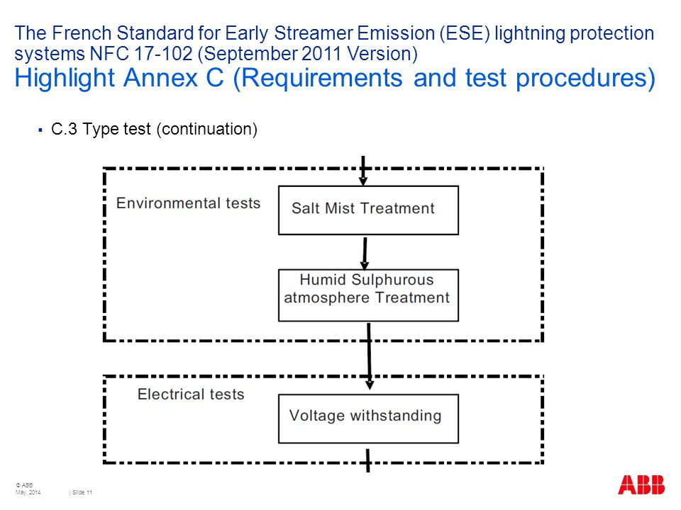 The French Standard for Early Streamer Emission (ESE) lightning protection systems NFC 17-102 (September 2011 Version) Highlight Annex C (Requirements and test procedures)
