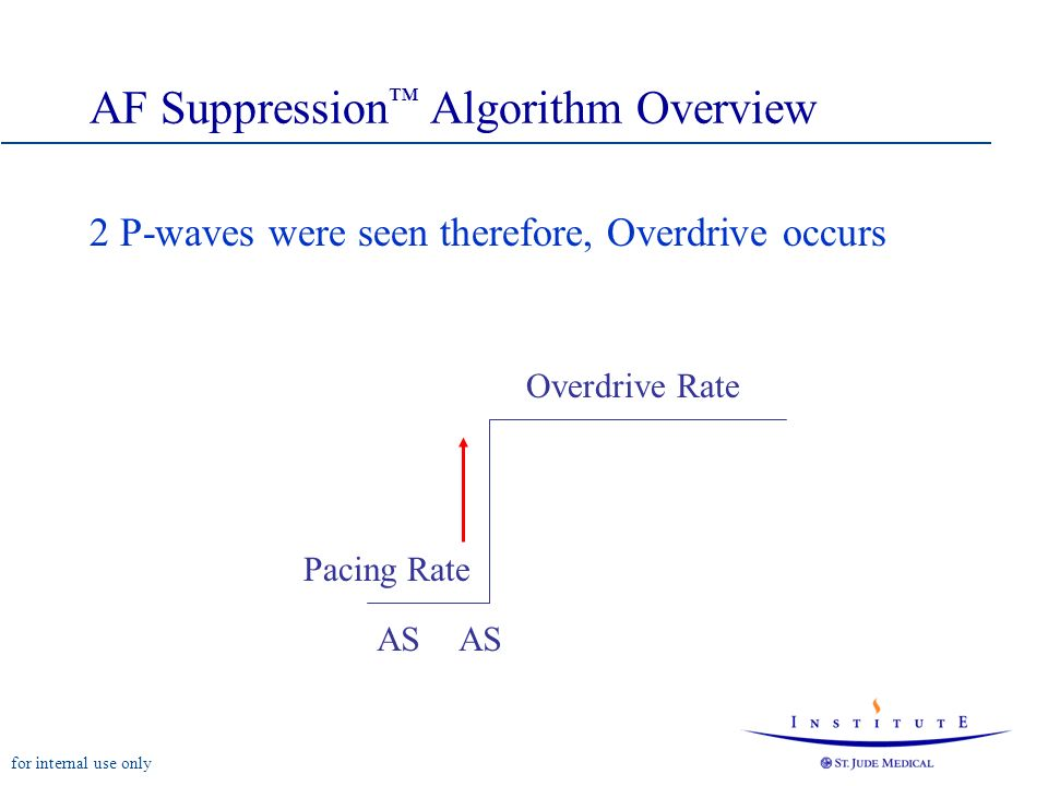 AF Suppression™ Algorithm Overview