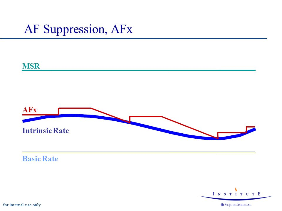 AF Suppression, AFx MSR AFx Intrinsic Rate Basic Rate