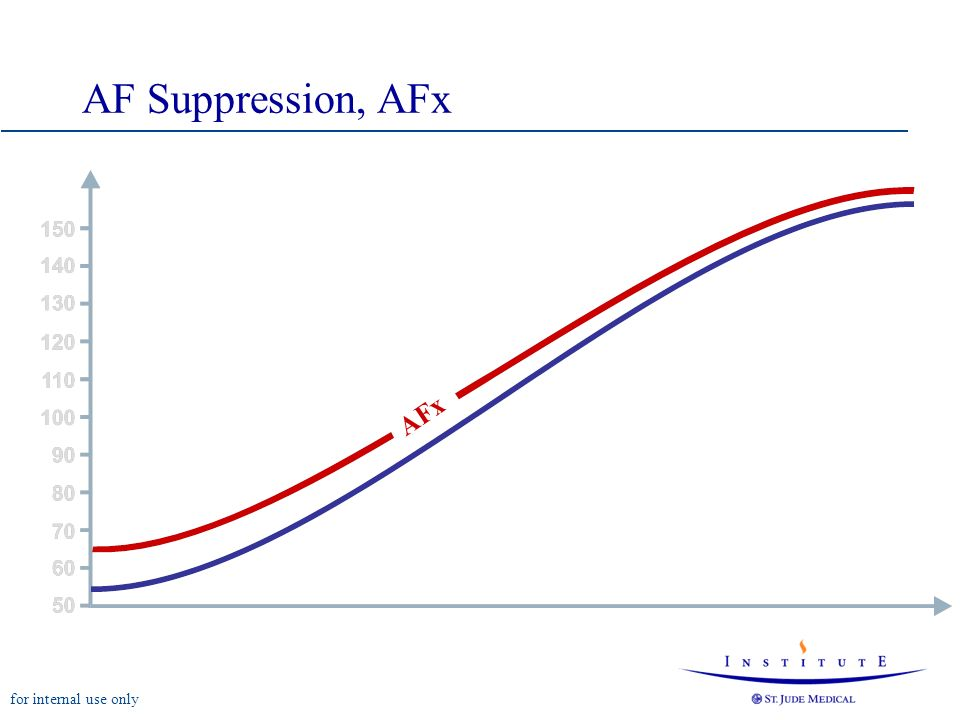 AF Suppression, AFx AFx Overdrive: 10 min-1 at rate 60 min-1 and 5 min-1 at rate 150 min-1.
