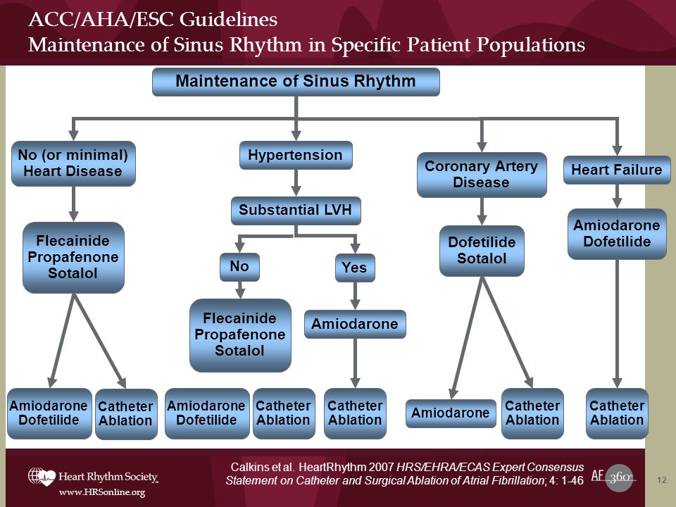 ACC/AHA/ESC Guidelines Maintenance of Sinus Rhythm in Specific Patient Populations