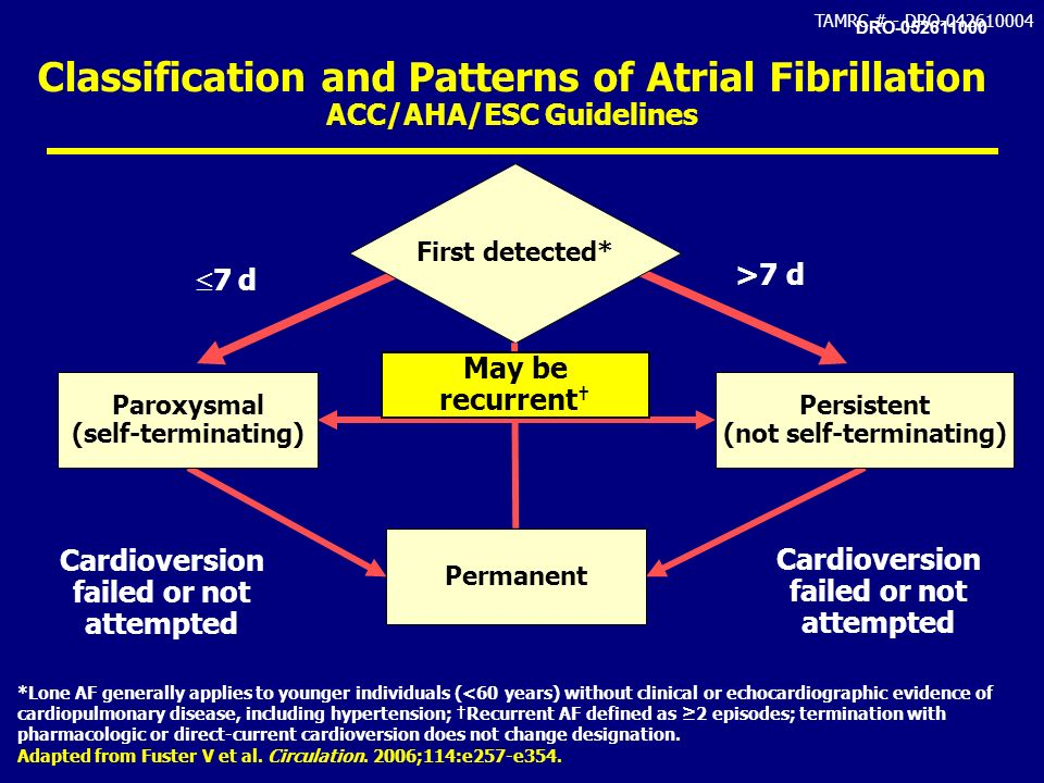 Classification and Patterns of Atrial Fibrillation ACC/AHA/ESC Guidelines