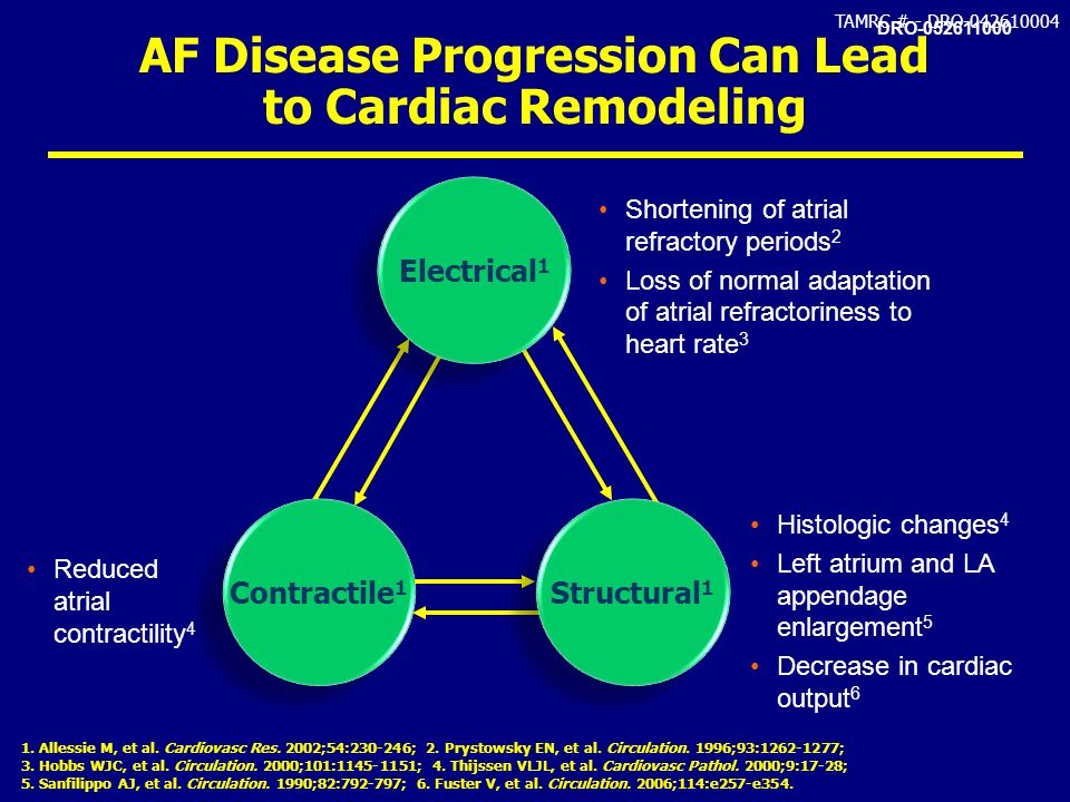 AF Disease Progression Can Lead to Cardiac Remodeling