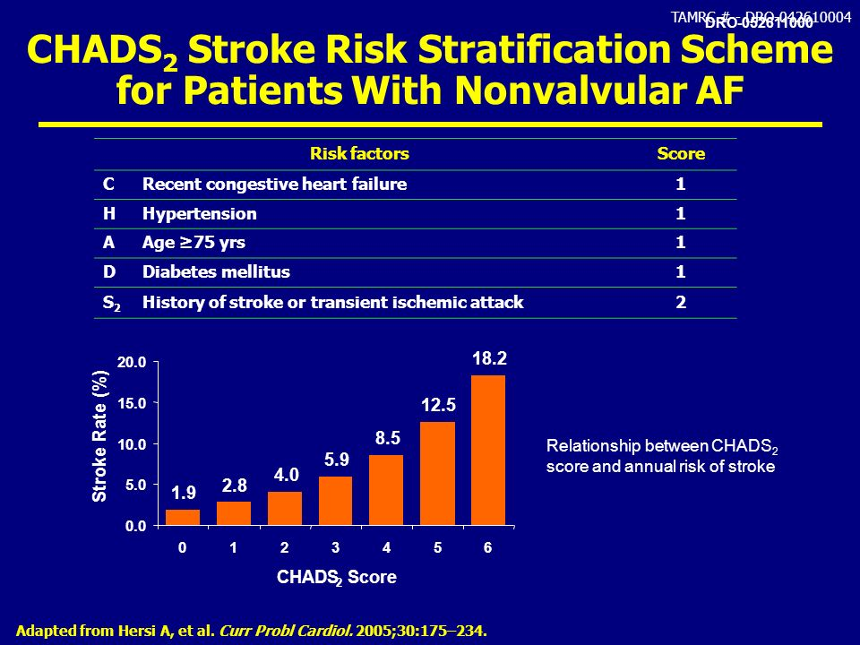 CHADS2 Stroke Risk Stratification Scheme for Patients With Nonvalvular AF