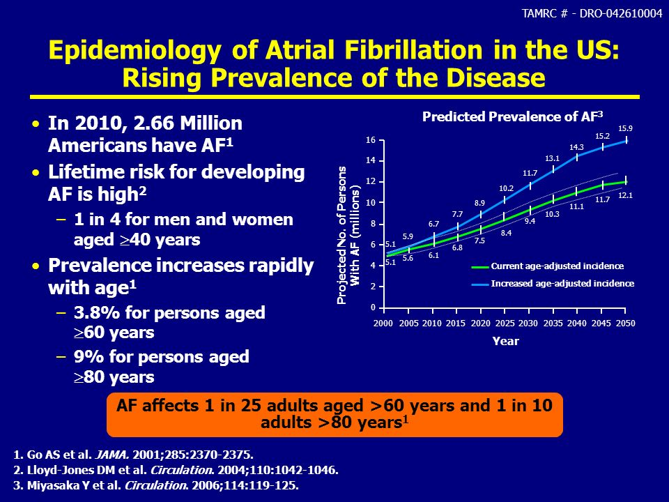 Epidemiology of Atrial Fibrillation in the US: Rising Prevalence of the Disease