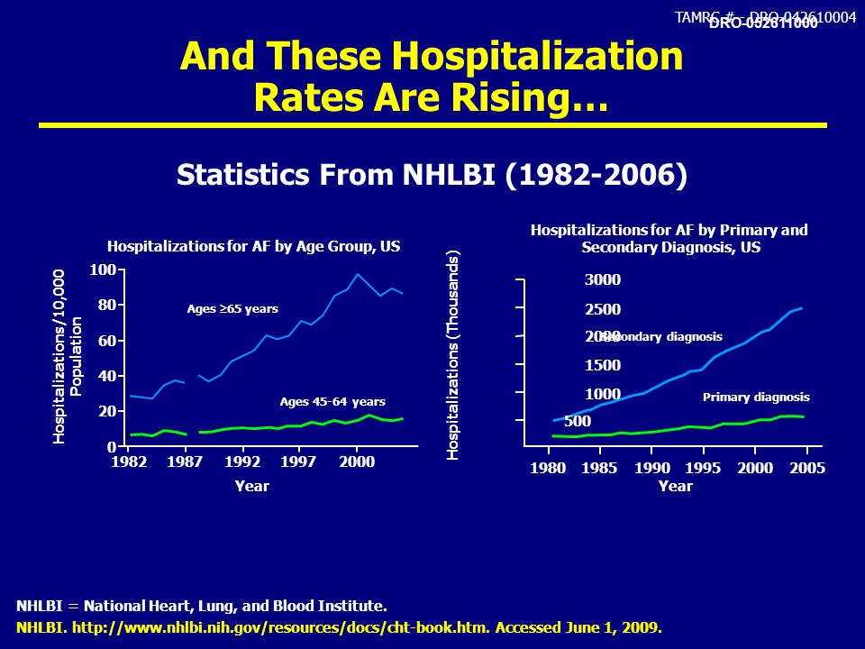 And These Hospitalization Rates Are Rising…