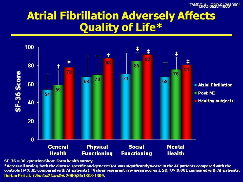 Atrial Fibrillation Adversely Affects Quality of Life*