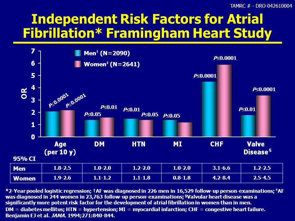 Independent Risk Factors for Atrial Fibrillation