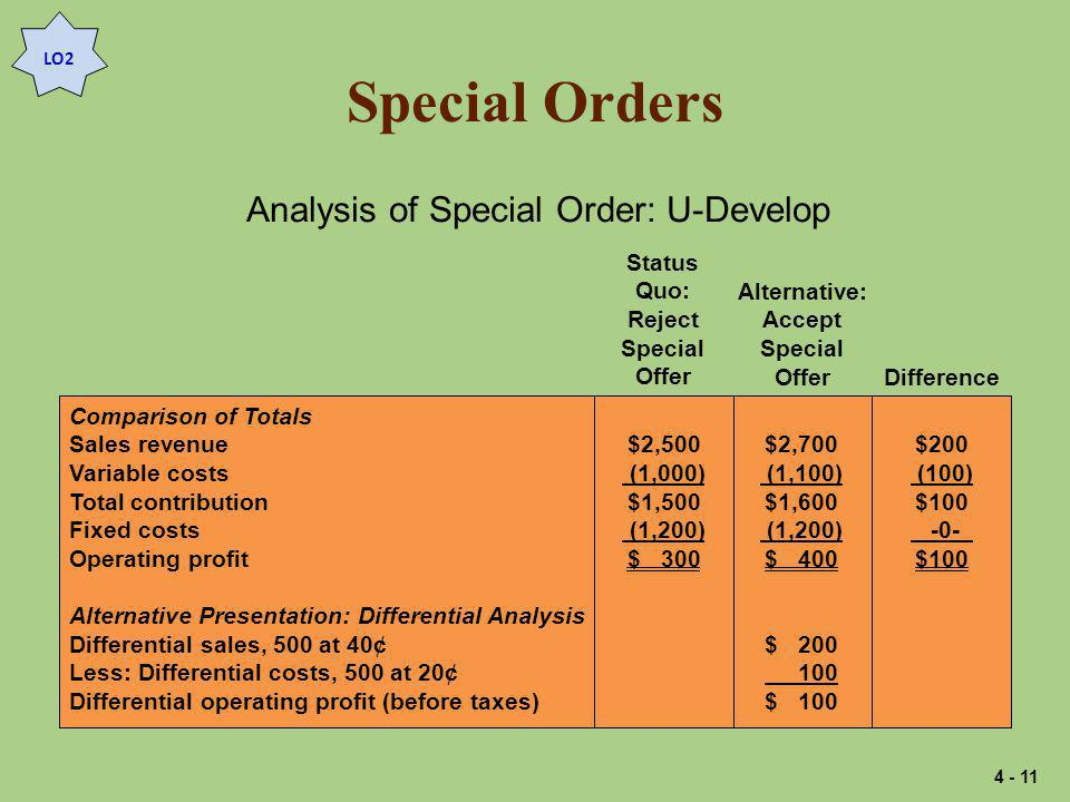 Special Orders Analysis of Special Order: U-Develop