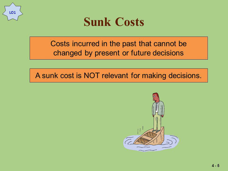Sunk Costs Costs incurred in the past that cannot be