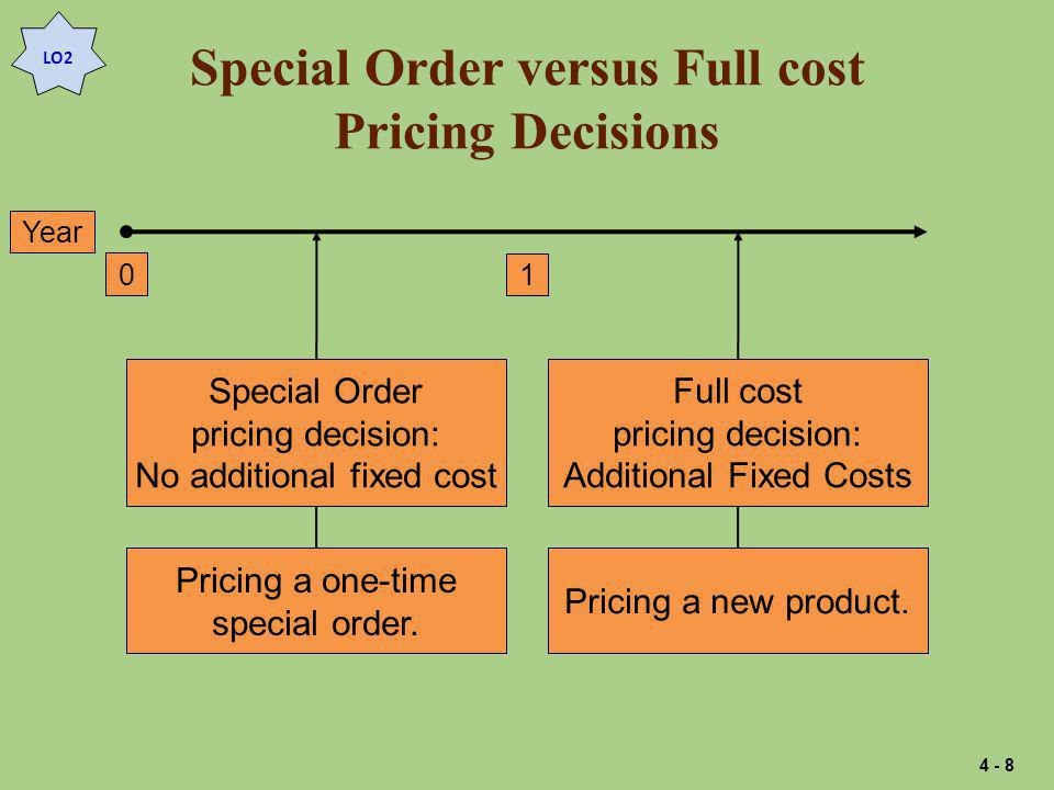 Special Order versus Full cost Pricing Decisions
