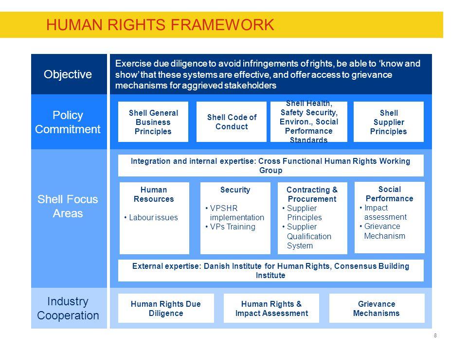HUMAN RIGHTS FRAMEWORK