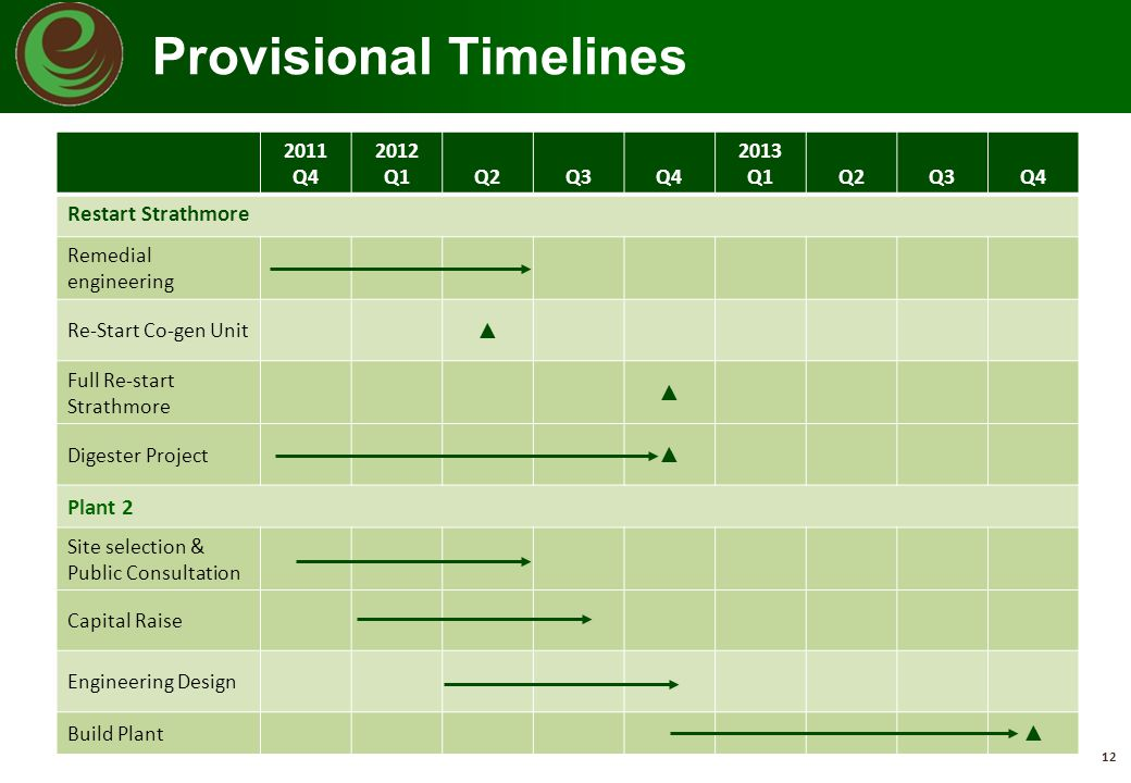 Provisional Timelines