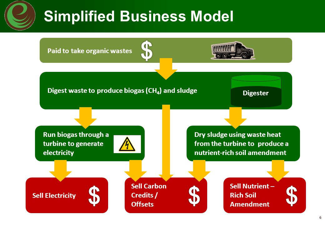 $ $ $ $ Simplified Business Model Paid to take organic wastes