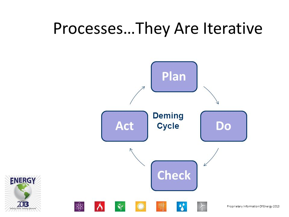 Processes…They Are Iterative