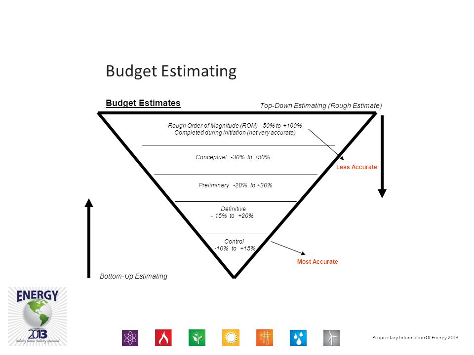 Budget Estimating Budget Estimates