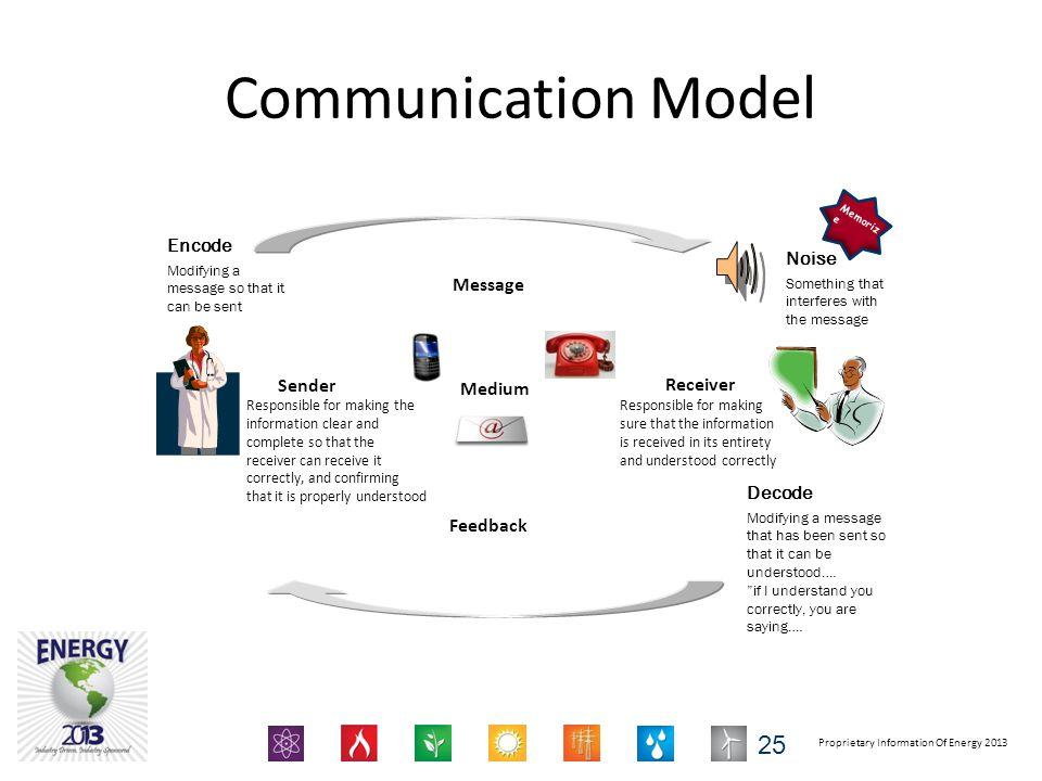 Communication Model Encode Noise Message Sender Receiver Medium Decode