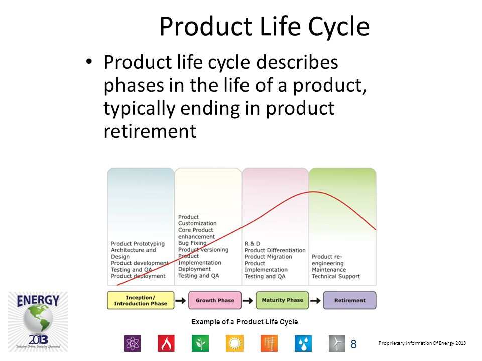 Product Life Cycle Product life cycle describes phases in the life of a product, typically ending in product retirement.