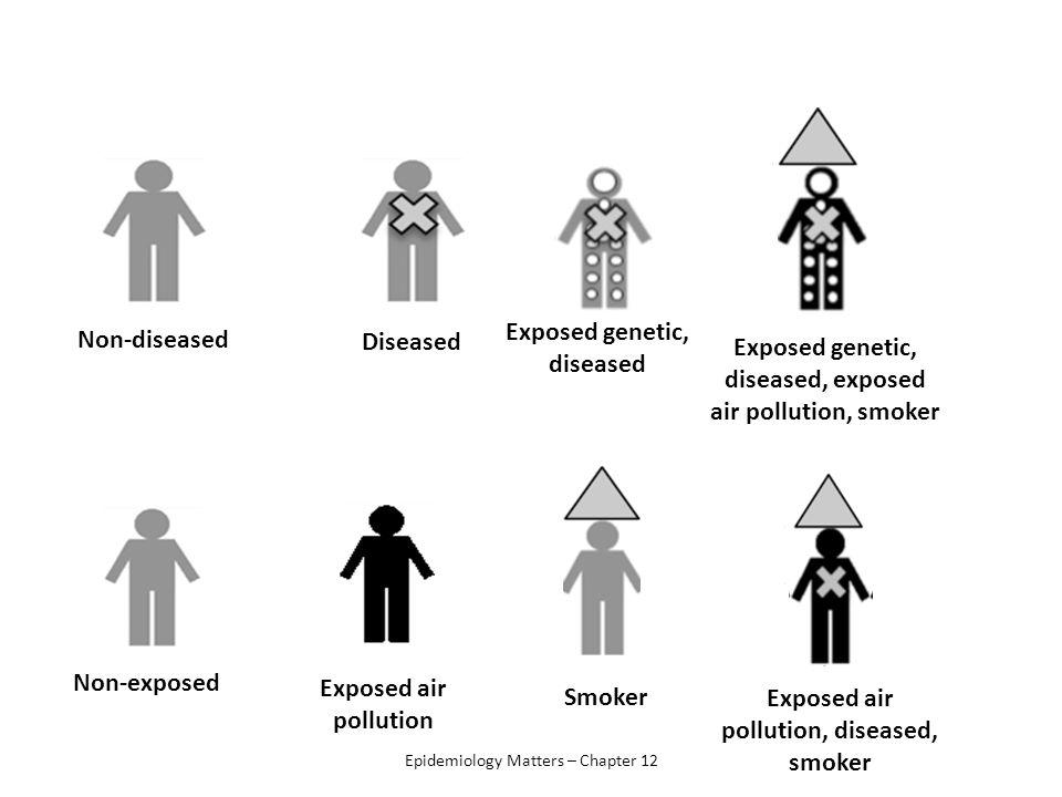 Exposed genetic, diseased