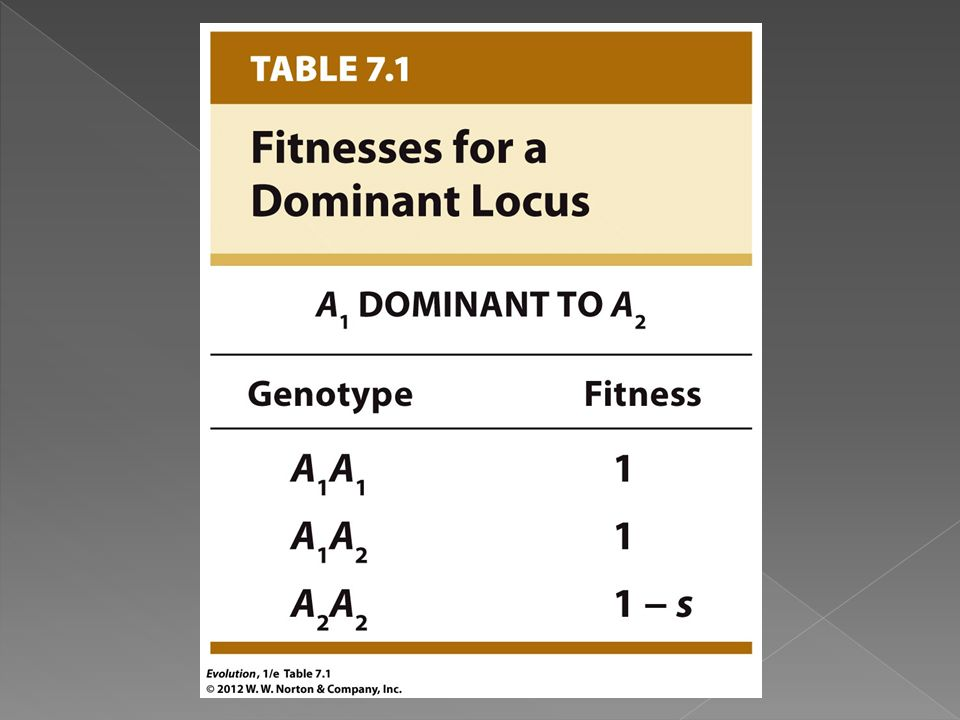 Table 7.1 Fitnesses for a Dominant Locus