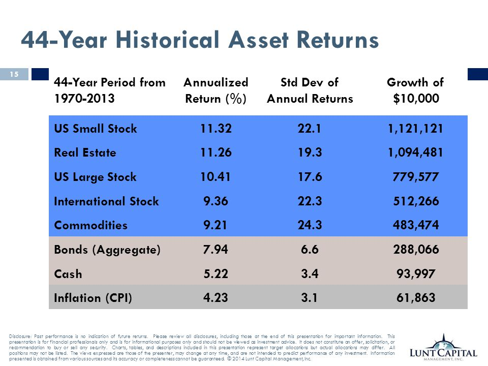 44-Year Historical Asset Returns