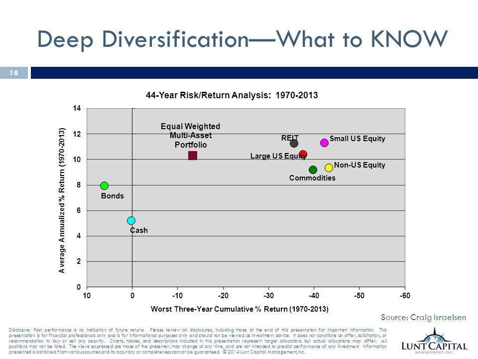 Deep Diversification—What to KNOW
