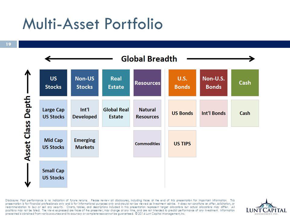 Multi-Asset Portfolio