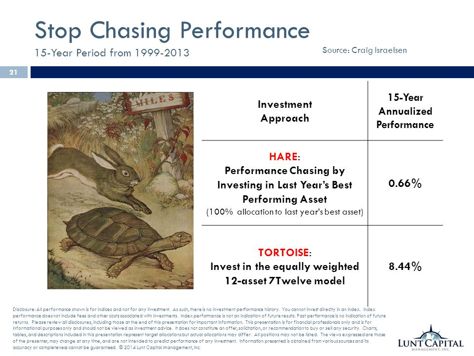 Stop Chasing Performance 15-Year Period from 1999-2013