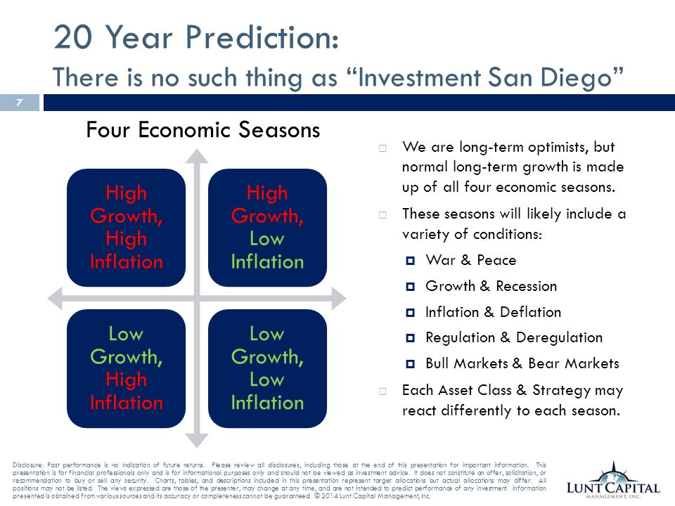 20 Year Prediction: There is no such thing as Investment San Diego