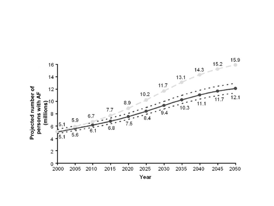 The solid curve indicates the projected increase in AF prevalence if no further increase in AF incidence occurs.
