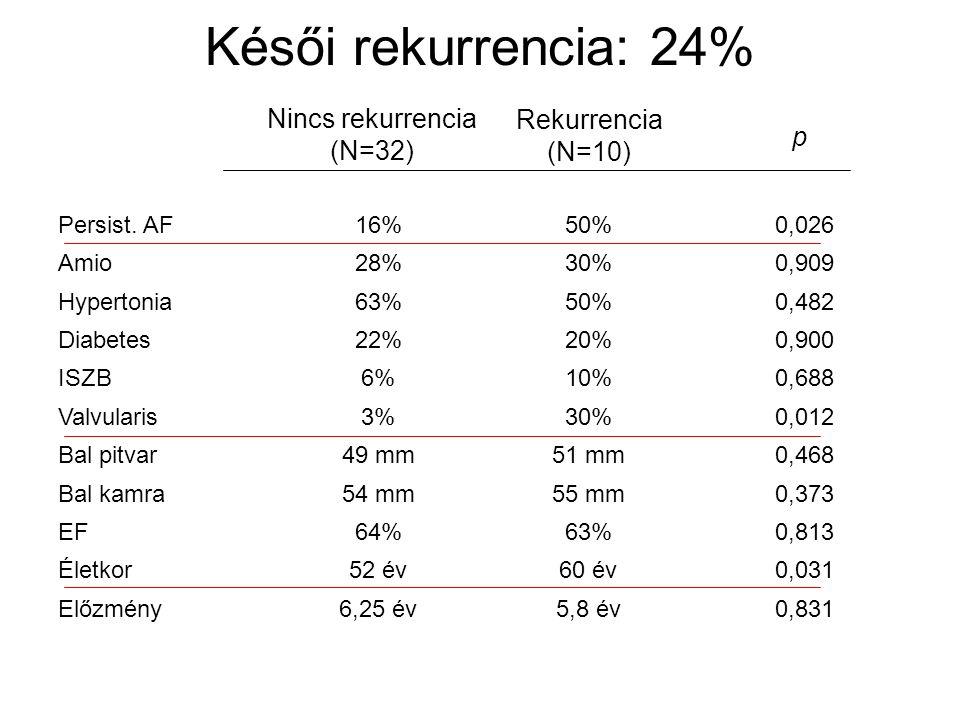 Késői rekurrencia: 24% Nincs rekurrencia Rekurrencia (N=32) (N=10) p