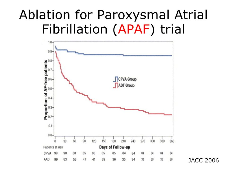 Ablation for Paroxysmal Atrial Fibrillation (APAF) trial