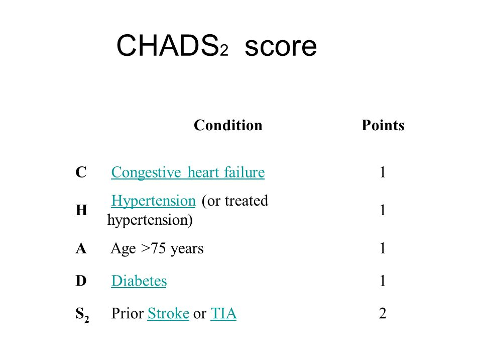 CHADS2 score Condition Points C Congestive heart failure 1 H