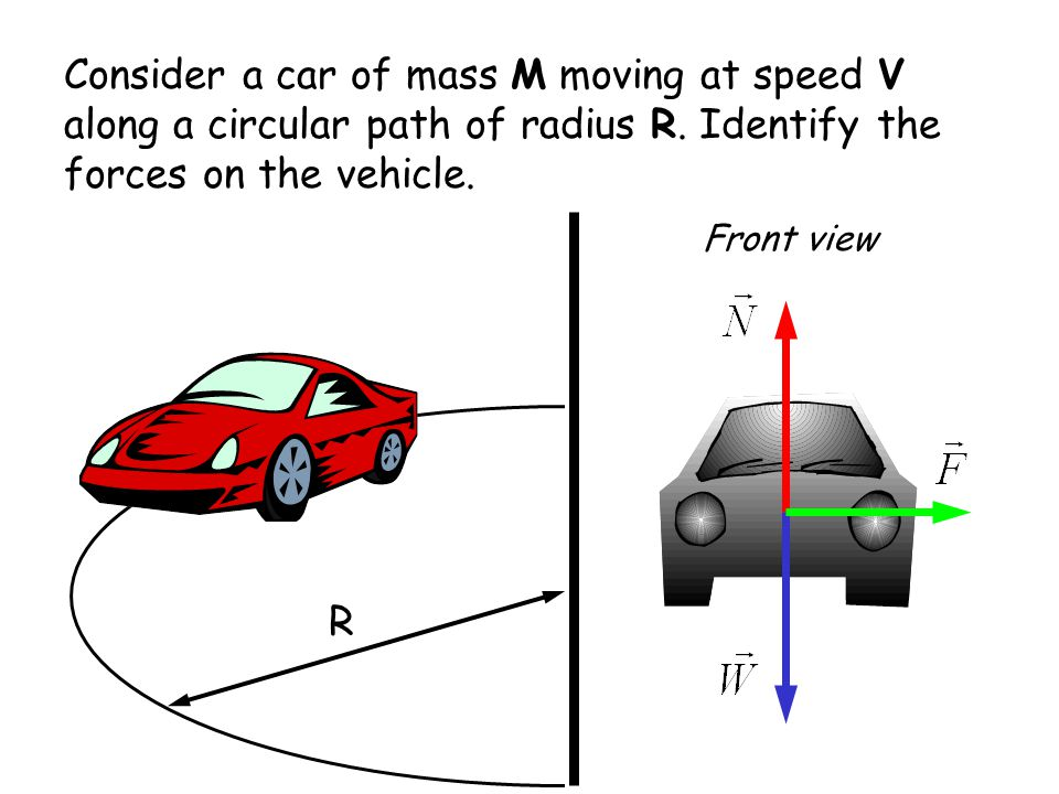 Consider a car of mass M moving at speed V along a circular path of radius R. Identify the forces on the vehicle.