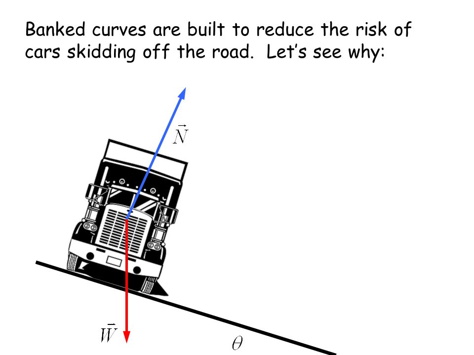 Banked curves are built to reduce the risk of cars skidding off the road. Let's see why: