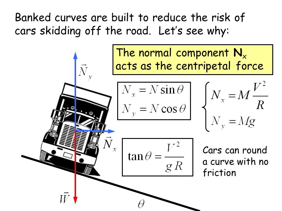 The normal component Nx acts as the centripetal force